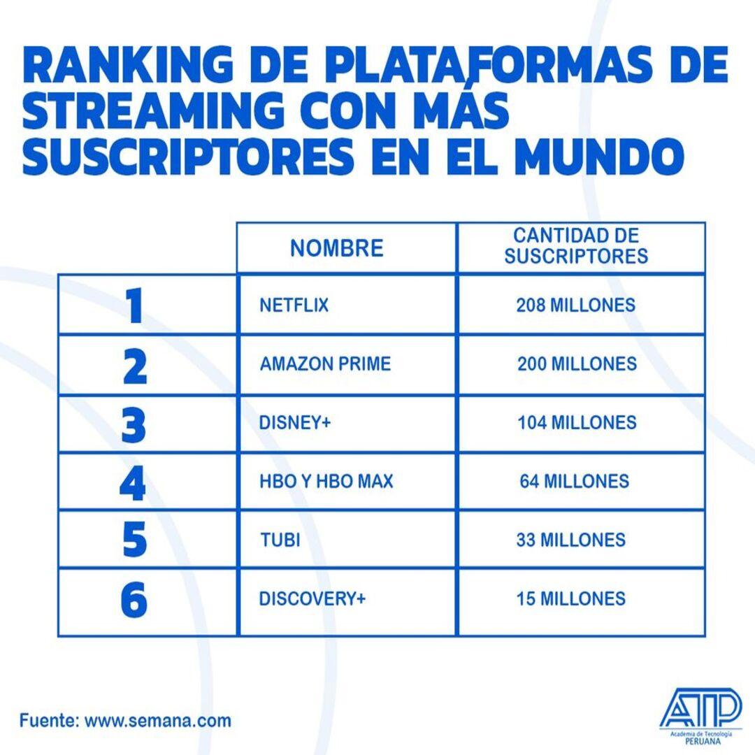 Ranking de plataformas de streaming con más suscriptores en el mundo
