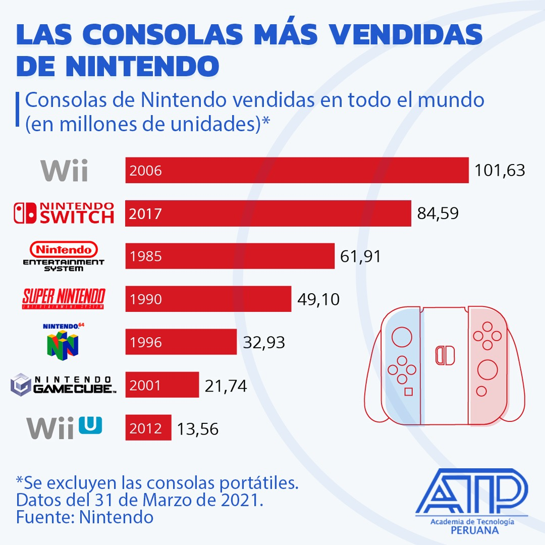 Las Consolas de videojuegos mas vendidas de Nintendo 2021
