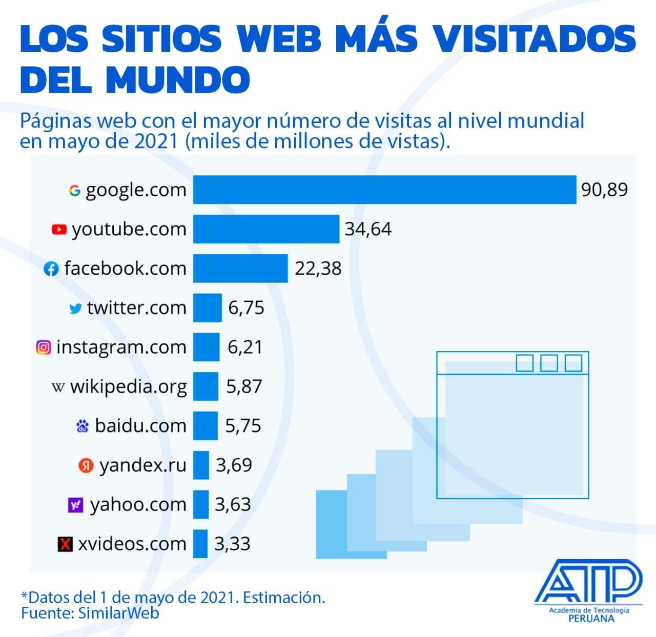 Los sitios web más visitados del mundo