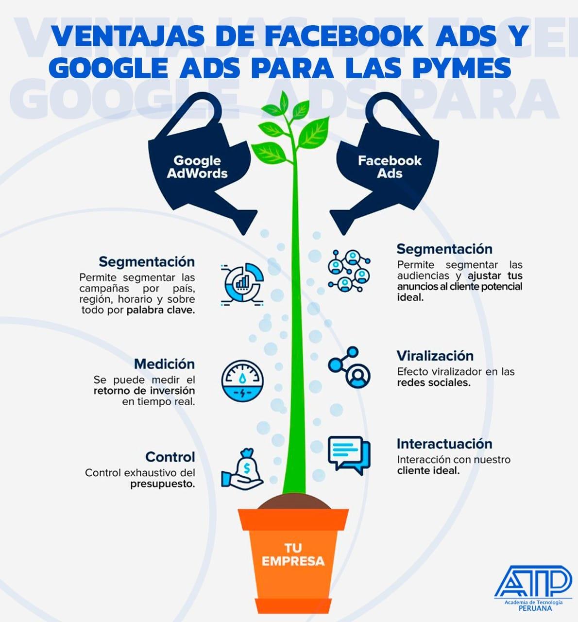 Facebook ADS y Google ADS son dos poderosas plataformas publicitarias.